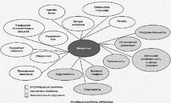 Депрессия у женщины, причины, симптомы, как справиться