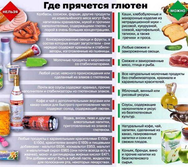 Диета без глютена: разрешённые продукты и меню на 7 дней