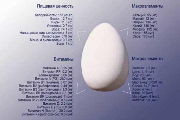 Яйцо против выпадения волос - народные рецепты